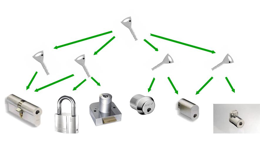 prekybos raktų sistema